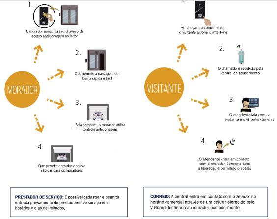 Como funciona a Portaria Virtual Monitorada?